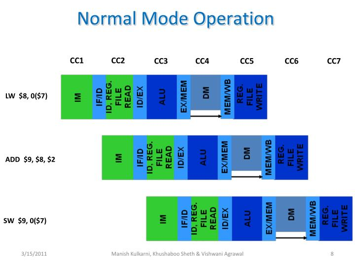 Normal Mode Operation