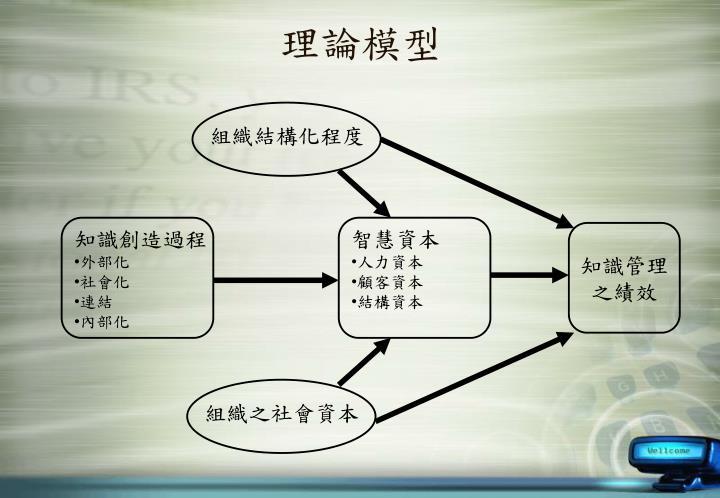 組織結構化程度