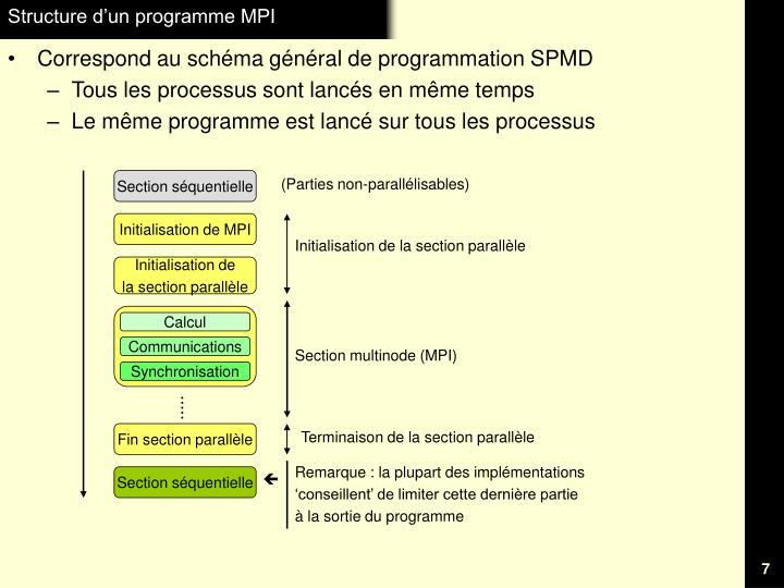 Structure d'un programme MPI
