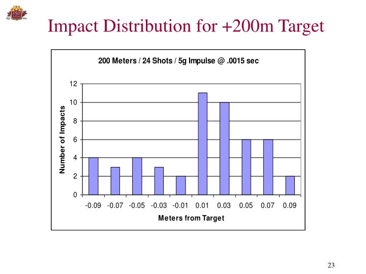 Impact Distribution for +200m Target