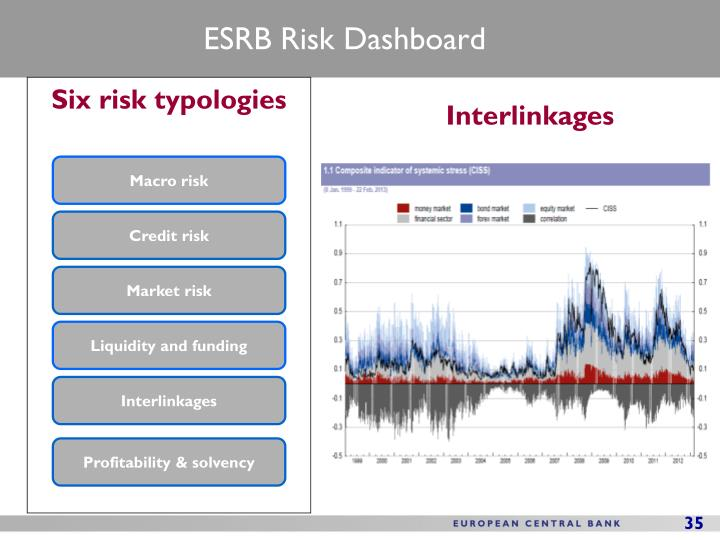 Macro risk