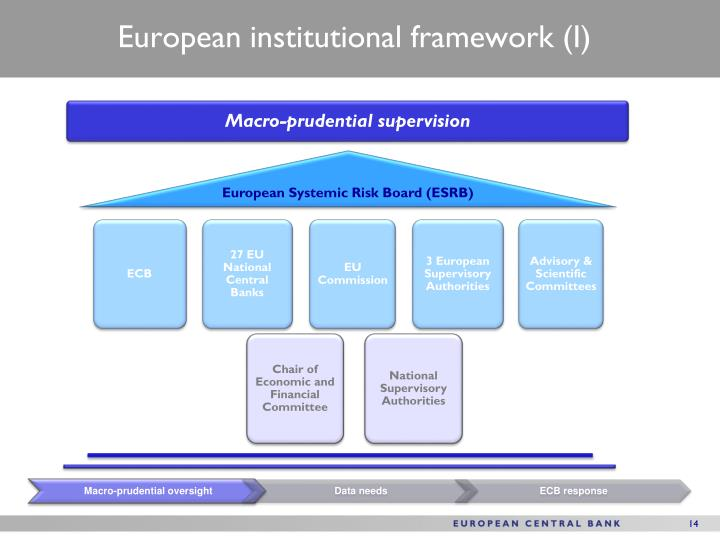 European institutional framework (I)
