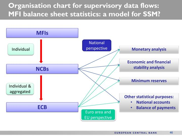 Organisation chart for supervisory data flows: