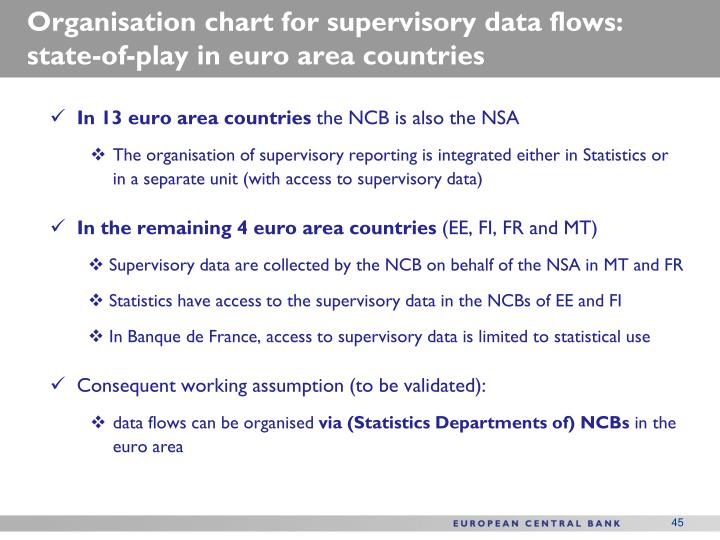 Organisation chart for supervisory data flows: state-of-play in euro area countries