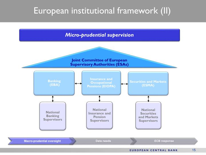 European institutional framework (II)