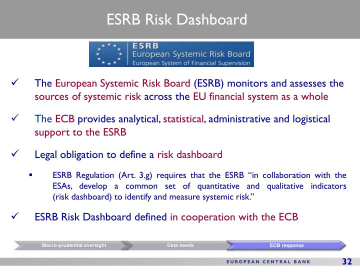 ESRB Risk Dashboard