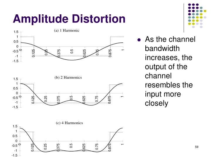 As the channel bandwidth increases, the output of the channel resembles the input more closely