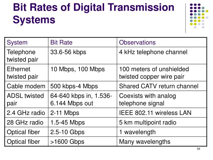 Bit Rates of Digital Transmission Systems