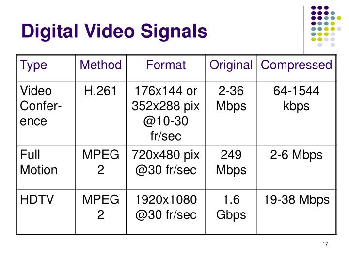 Digital Video Signals
