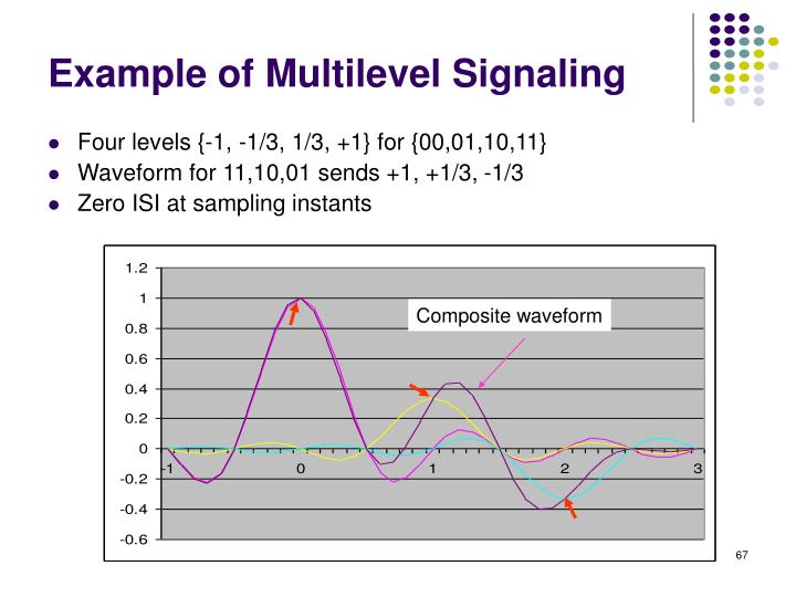 Example of Multilevel Signaling
