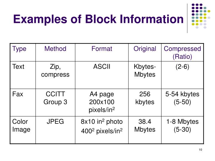 Examples of Block Information