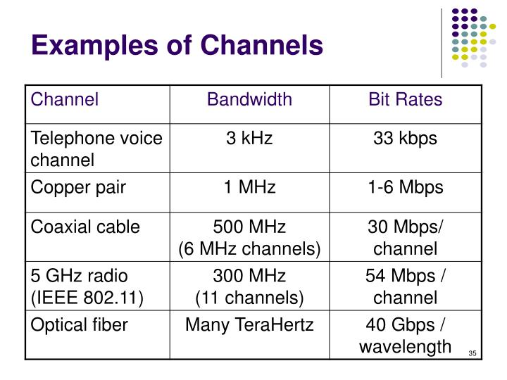 Examples of Channels
