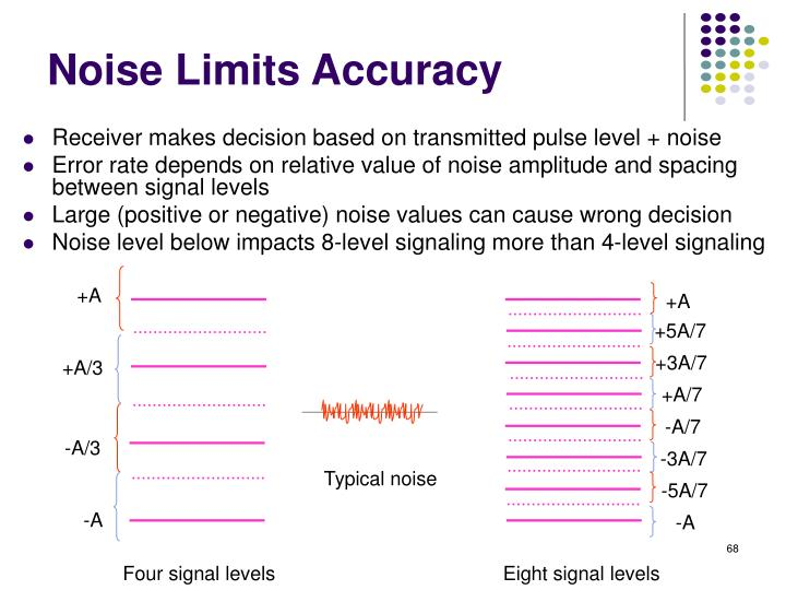 Noise Limits Accuracy