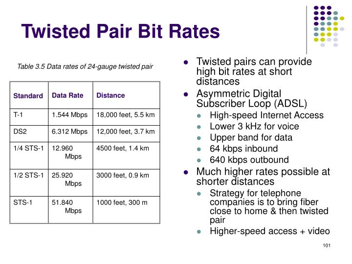 Twisted Pair Bit Rates