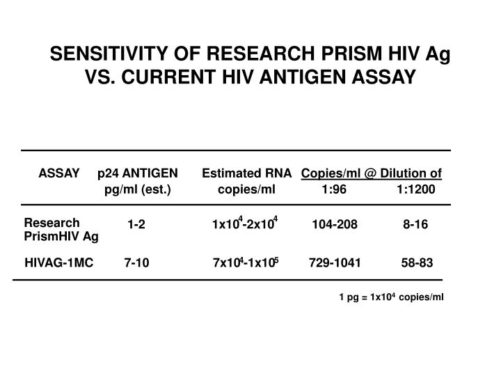 SENSITIVITY OF RESEARCH PRISM HIV Ag VS. CURRENT HIV ANTIGEN ASSAY