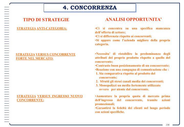 4. CONCORRENZA