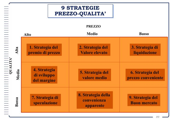 9 STRATEGIE PREZZO-QUALITA'