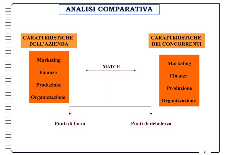 ANALISI COMPARATIVA