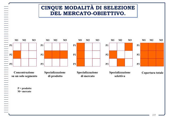 CINQUE MODALITÀ DI SELEZIONE DEL MERCATO-OBIETTIVO.