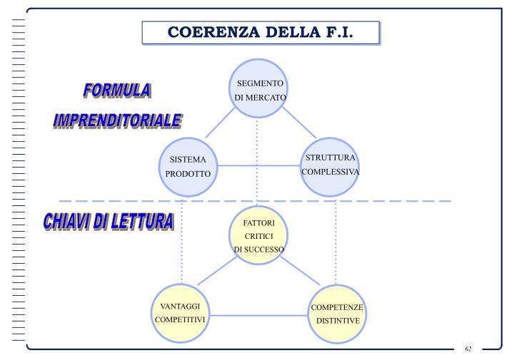 COERENZA DELLA F.I.