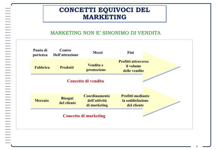 CONCETTI EQUIVOCI DEL MARKETING