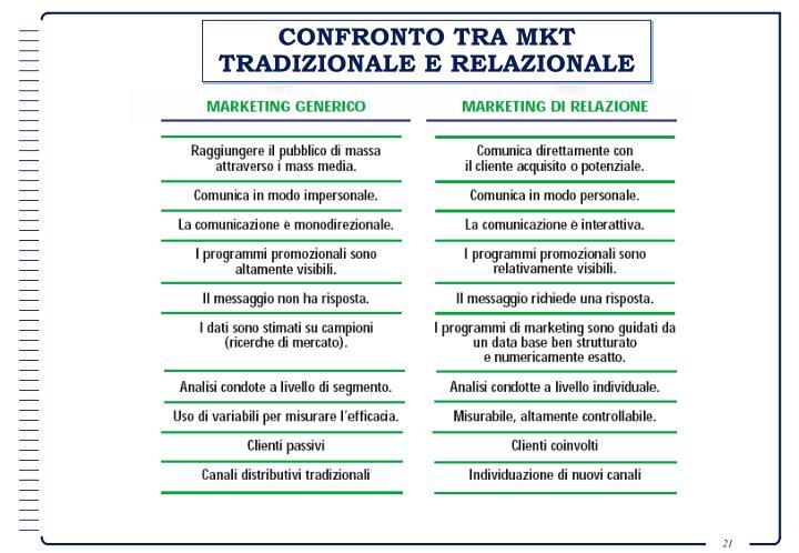 CONFRONTO TRA MKT TRADIZIONALE E RELAZIONALE