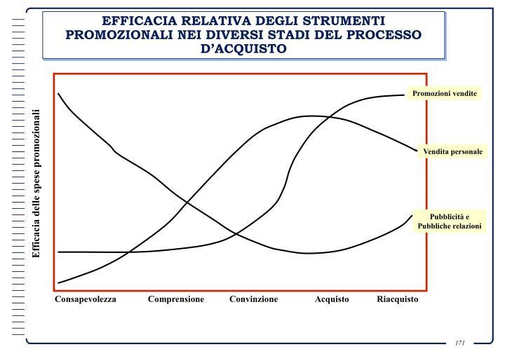EFFICACIA RELATIVA DEGLI STRUMENTI PROMOZIONALI NEI DIVERSI STADI DEL PROCESSO D'ACQUISTO