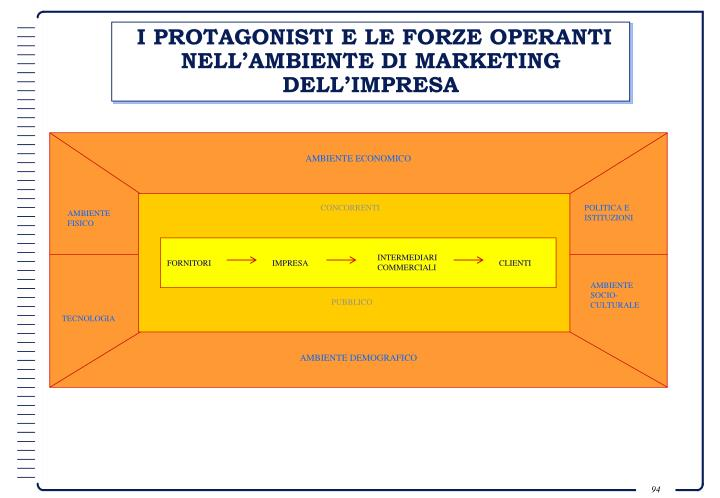 I PROTAGONISTI E LE FORZE OPERANTI NELL'AMBIENTE DI MARKETING DELL'IMPRESA