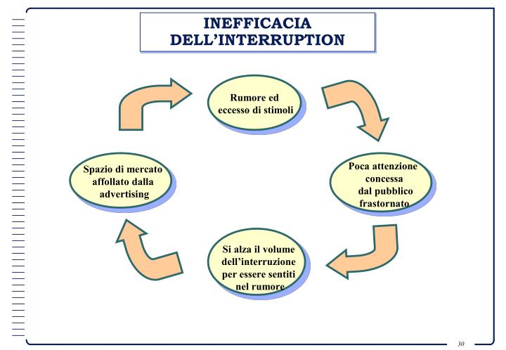 INEFFICACIA DELL'INTERRUPTION
