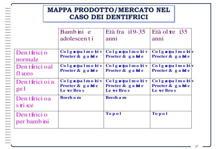 MAPPA PRODOTTO/MERCATO NEL CASO DEI DENTIFRICI