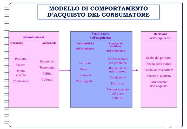 MODELLO DI COMPORTAMENTO D'ACQUISTO DEL CONSUMATORE