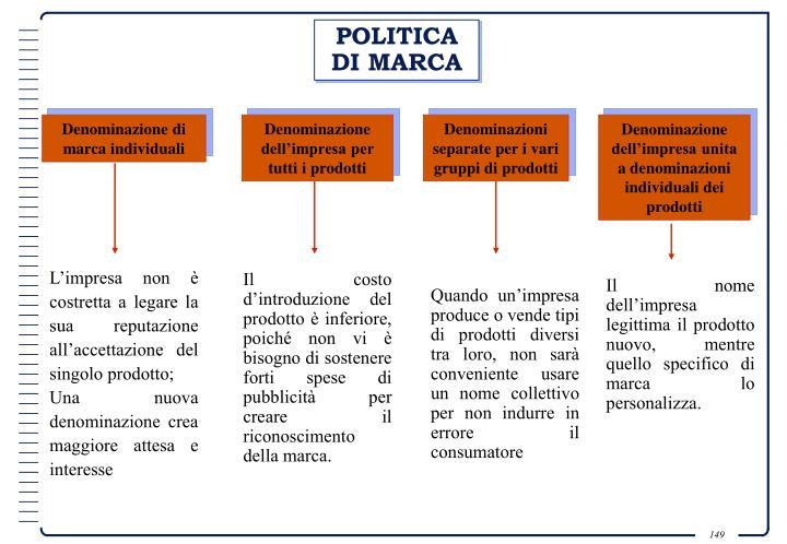 POLITICA DI MARCA