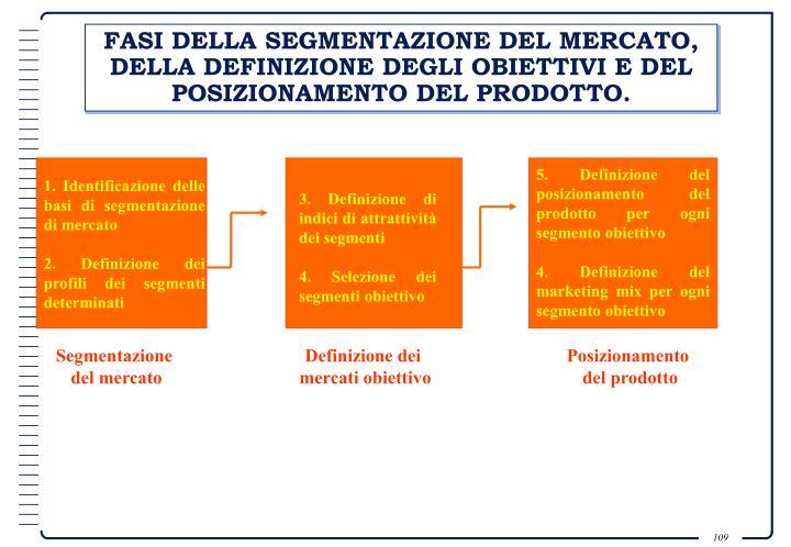 FASI DELLA SEGMENTAZIONE DEL MERCATO, DELLA DEFINIZIONE DEGLI OBIETTIVI E DEL POSIZIONAMENTO DEL PRODOTTO.