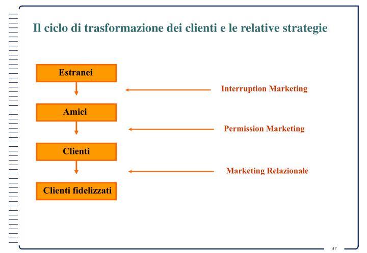 Il ciclo di trasformazione dei clienti e le relative strategie