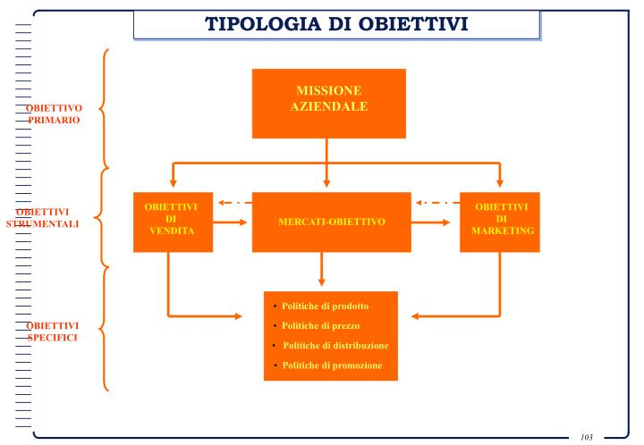 TIPOLOGIA DI OBIETTIVI