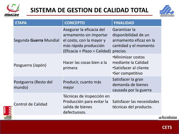 SISTEMA DE GESTION DE CALIDAD TOTAL