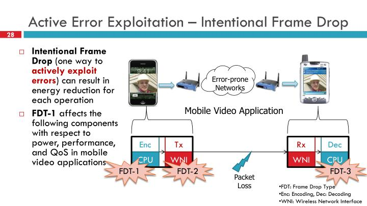 Active Error Exploitation – Intentional Frame Drop