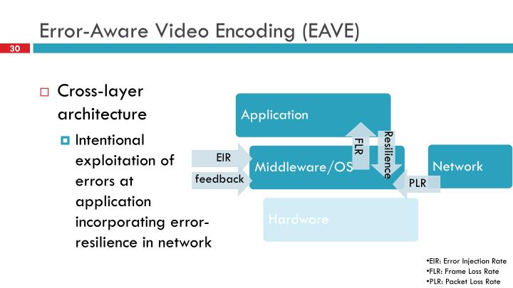 Error-Aware Video Encoding (EAVE)