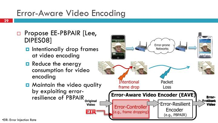 Error-Aware Video Encoding