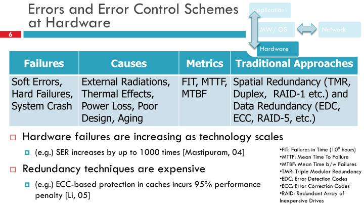 Errors and Error Control Schemes
