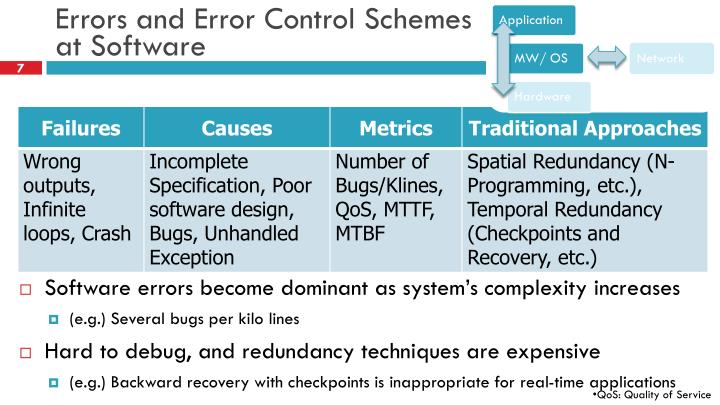 Errors and Error Control Schemes at Software