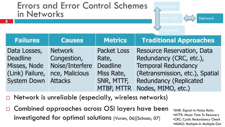 Errors and Error Control Schemes in Networks
