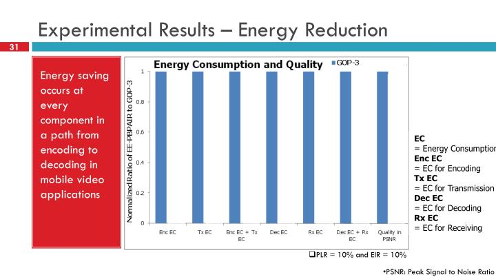 Experimental Results – Energy Reduction