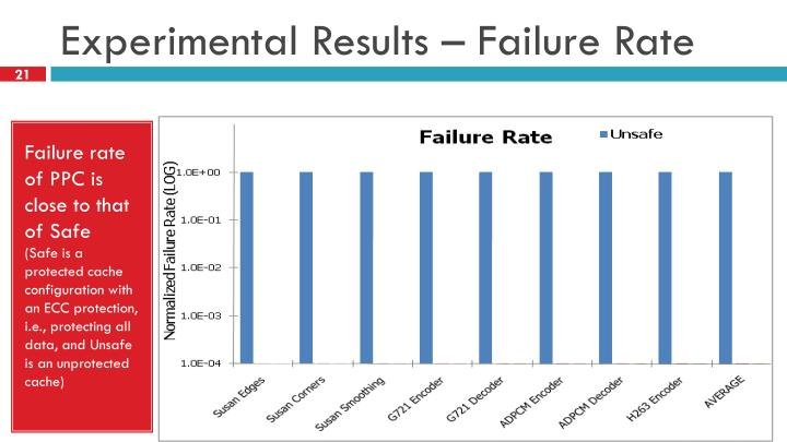Experimental Results – Failure Rate