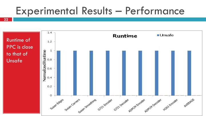 Experimental Results – Performance