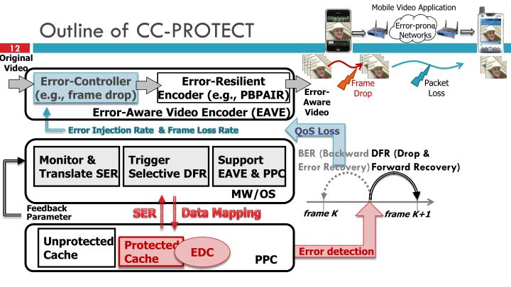 Outline of CC-PROTECT
