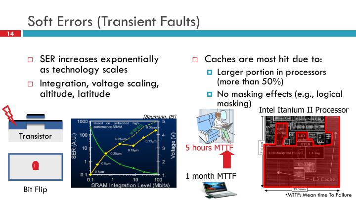 Soft Errors (Transient Faults)
