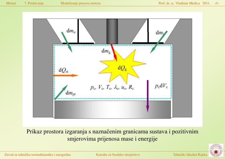 Prikaz prostora izgaranja s naznačenim granicama sustava i pozitivnim smjerovima prijenosa mase i energije