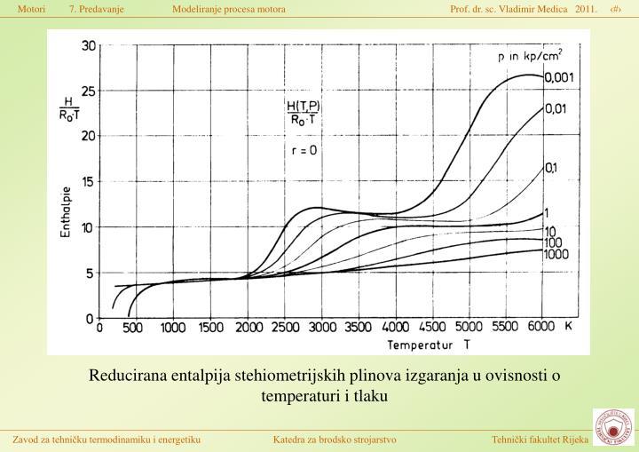 Reducirana entalpija stehiometrijskih plinova izgaranja u ovisnosti o temperaturi i tlaku