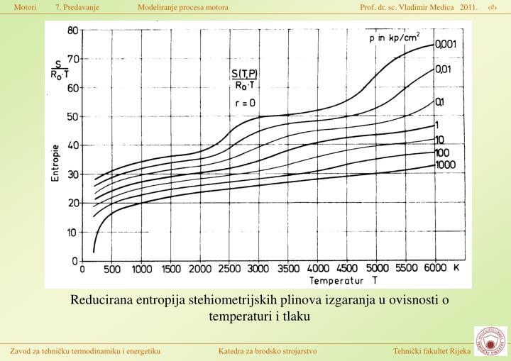 Reducirana entropija stehiometrijskih plinova izgaranja u ovisnosti o temperaturi i tlaku